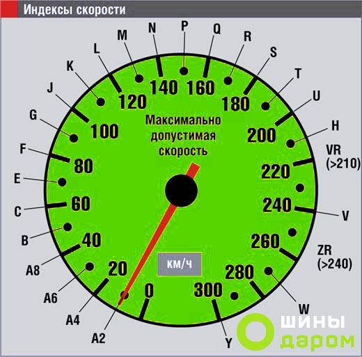 индекс скорости шин