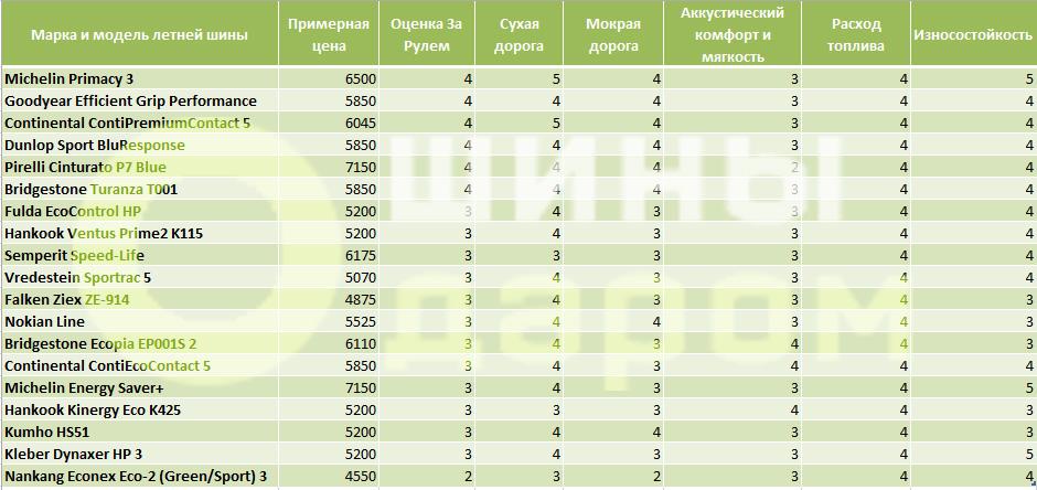 рейтинг летних шин 2016