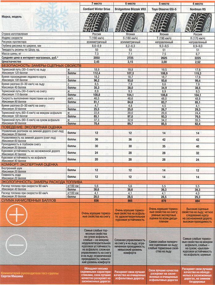 тест зимних шин липучек за рулем 2015