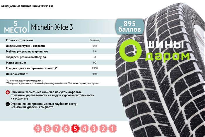 зимние шины тест за рулем 2016