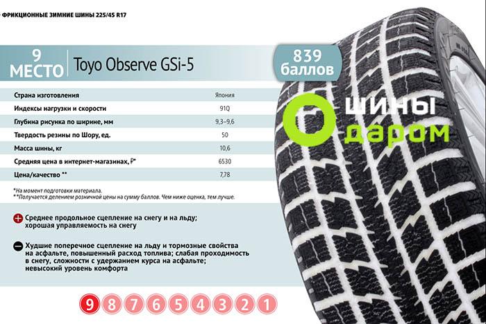 тест зимних шин За рулем R17 2016